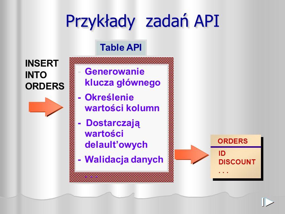 Przykłady zadań API INSERT INTO ORDERS ORDERS ID DISCOUNT...