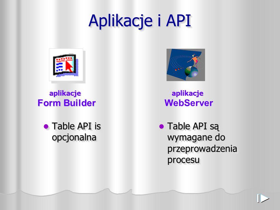Aplikacje i API Table API is opcjonalna Table API is opcjonalna Table API są wymagane do przeprowadzenia procesu aplikacje Form Builder aplikacje aplikacje WebServer