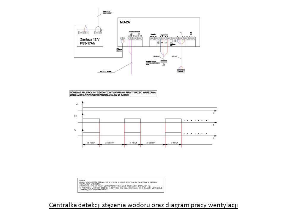 Centralka detekcji stężenia wodoru oraz diagram pracy wentylacji