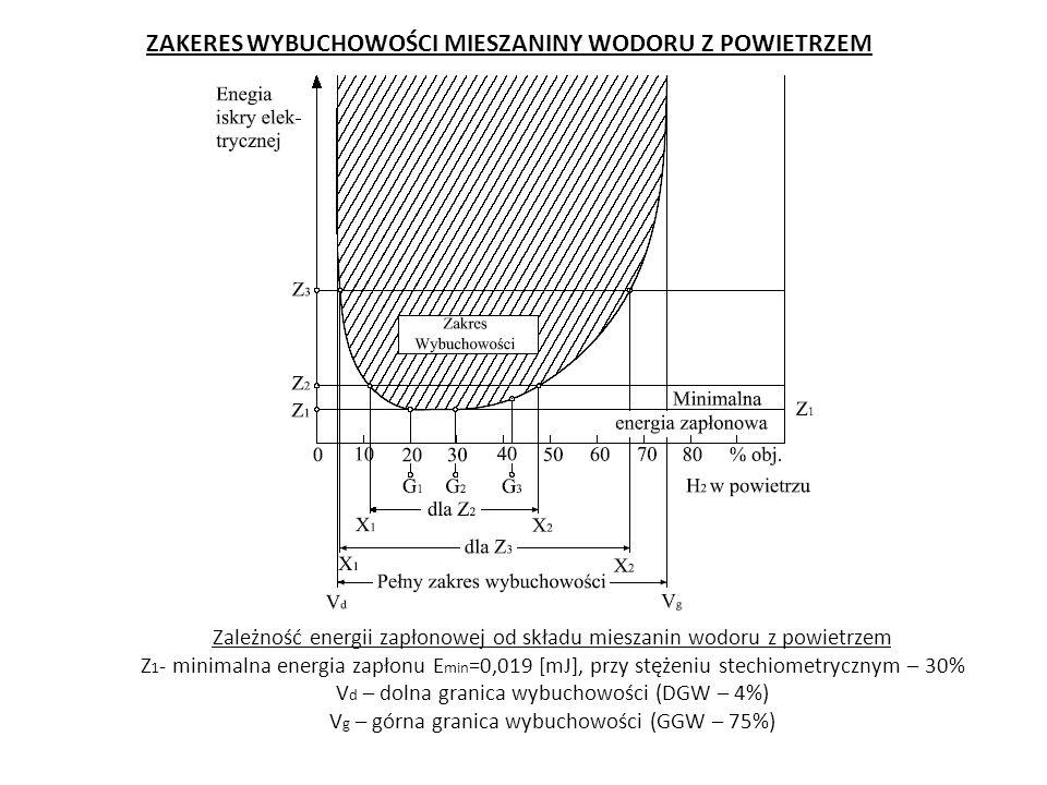Zależność energii zapłonowej od składu mieszanin wodoru z powietrzem Z 1 - minimalna energia zapłonu E min =0,019 [mJ], przy stężeniu stechiometrycznym – 30% V d – dolna granica wybuchowości (DGW – 4%) V g – górna granica wybuchowości (GGW – 75%) ZAKERES WYBUCHOWOŚCI MIESZANINY WODORU Z POWIETRZEM