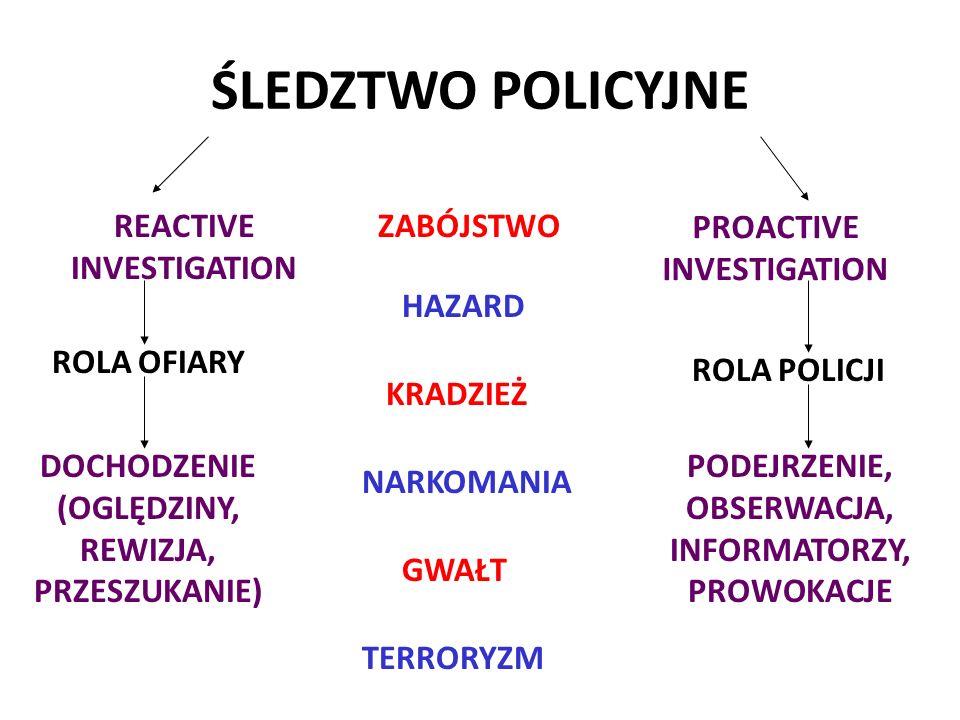 REACTIVE INVESTIGATION PROACTIVE INVESTIGATION ROLA OFIARY ROLA POLICJI DOCHODZENIE (OGLĘDZINY, REWIZJA, PRZESZUKANIE) PODEJRZENIE, OBSERWACJA, INFORMATORZY, PROWOKACJE ZABÓJSTWO TERRORYZM HAZARD KRADZIEŻ NARKOMANIA GWAŁT ŚLEDZTWO POLICYJNE