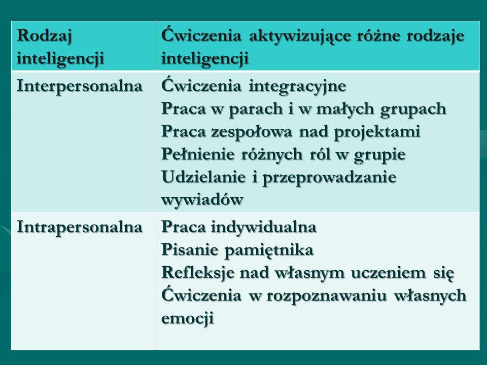 Rodzaj inteligencji Ćwiczenia aktywizujące różne rodzaje inteligencji Interpersonalna Ćwiczenia integracyjne Praca w parach i w małych grupach Praca zespołowa nad projektami Pełnienie różnych ról w grupie Udzielanie i przeprowadzanie wywiadów Intrapersonalna Praca indywidualna Pisanie pamiętnika Refleksje nad własnym uczeniem się Ćwiczenia w rozpoznawaniu własnych emocji