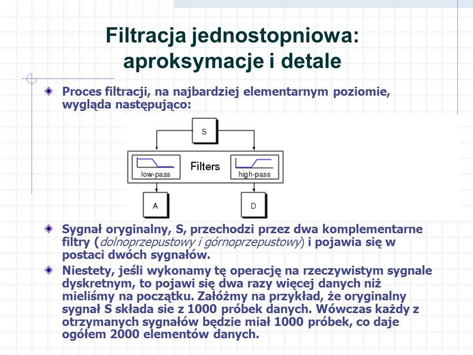 Filtracja jednostopniowa: aproksymacje i detale Proces filtracji, na najbardziej elementarnym poziomie, wygląda następująco: Sygnał oryginalny, S, przechodzi przez dwa komplementarne filtry (dolnoprzepustowy i górnoprzepustowy) i pojawia się w postaci dwóch sygnałów.