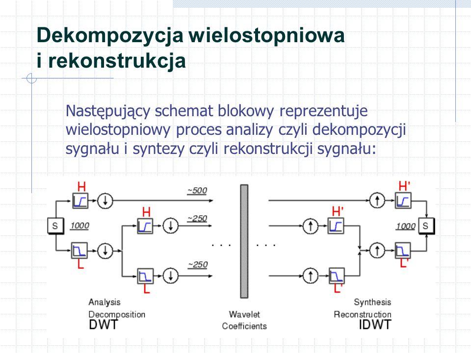 Dekompozycja wielostopniowa i rekonstrukcja Następujący schemat blokowy reprezentuje wielostopniowy proces analizy czyli dekompozycji sygnału i syntez