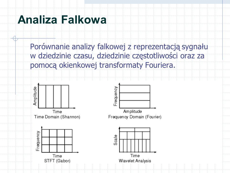 Analiza Falkowa Porównanie analizy falkowej z reprezentacją sygnału w dziedzinie czasu, dziedzinie częstotliwości oraz za pomocą okienkowej transforma