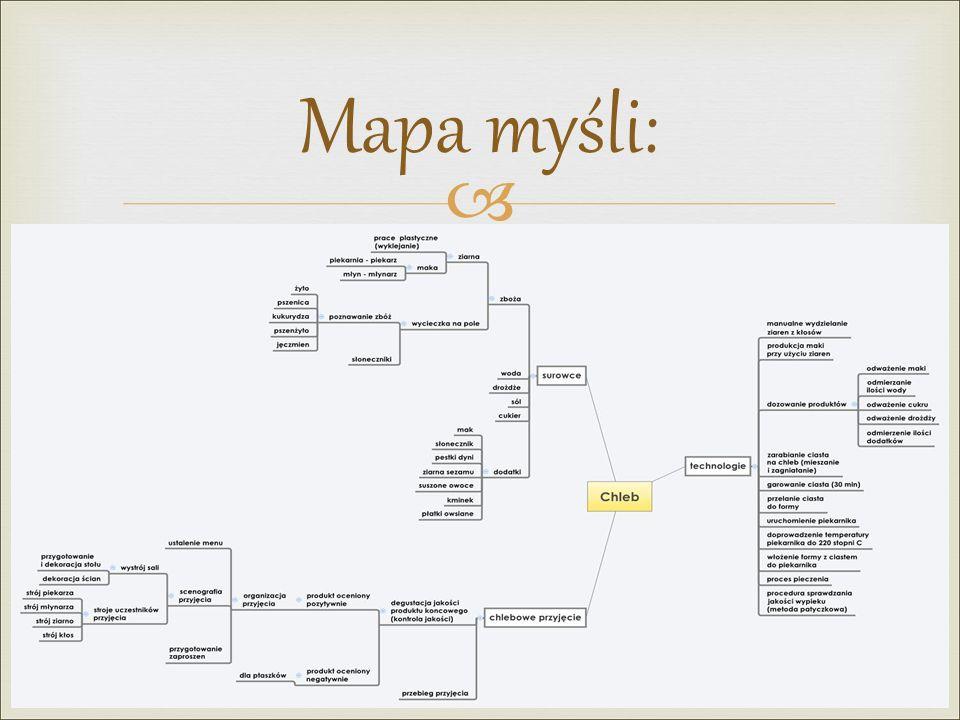  Mapa myśli: