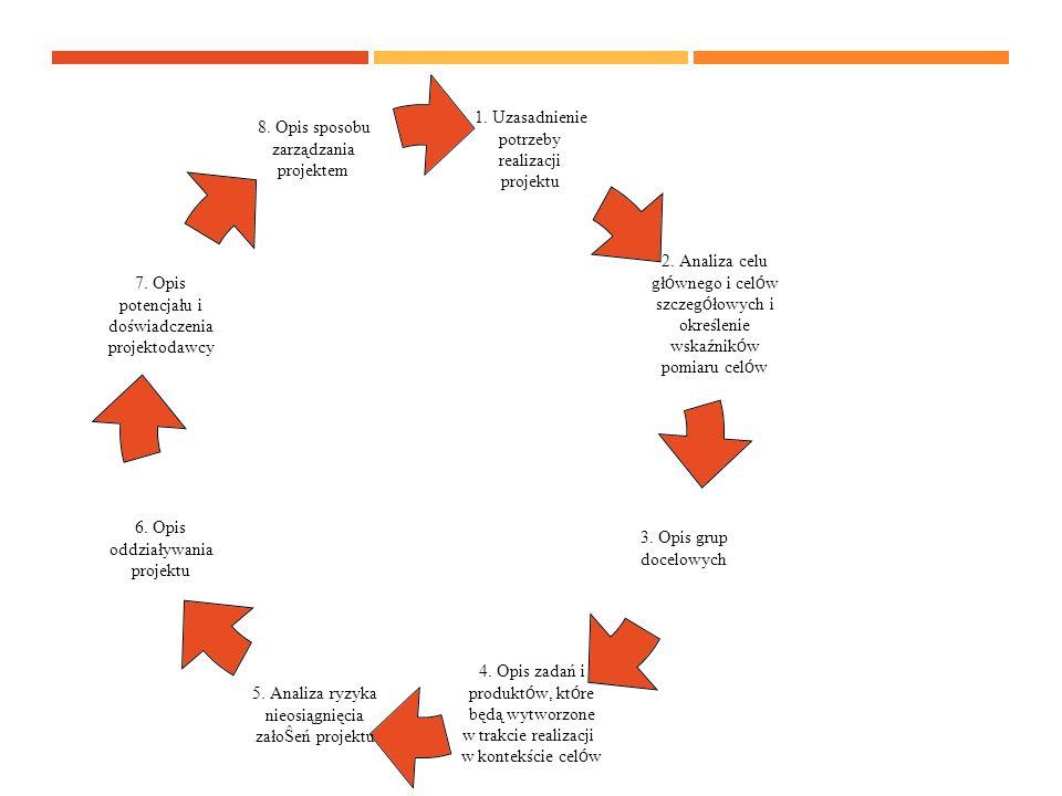 1.Uzasadnienie potrzeby realizacji projektu 2.