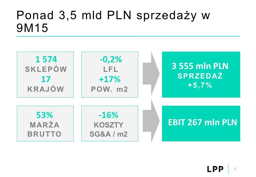 Ponad 3,5 mld PLN sprzedaży w 9M15 3 -0,2% LFL +17% POW. m2 1 574 SKLEPÓW 17 KRAJÓW 3 555 mln PLN SPRZEDAŻ +5,7% 53% MARŻA BRUTTO -16% KOSZTY SG&A / m