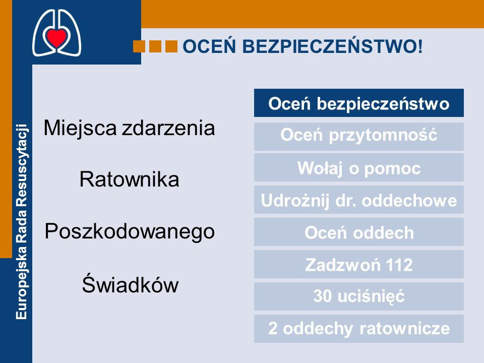 Europejska Rada Resuscytacji OCEŃ BEZPIECZEŃSTWO! Miejsca zdarzenia Ratownika Poszkodowanego Świadków Oceń bezpieczeństwo Oceń przytomność Wołaj o pom