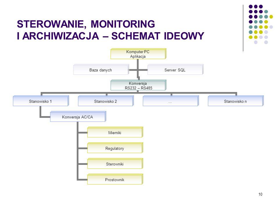 10 STEROWANIE, MONITORING I ARCHIWIZACJA – SCHEMAT IDEOWY Komputer PC Aplikacja Konwersja RS232 – RS485 Stanowisko 1 Konwersja AC/CA Mierniki Regulato