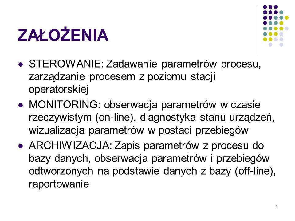 2 ZAŁOŻENIA STEROWANIE: Zadawanie parametrów procesu, zarządzanie procesem z poziomu stacji operatorskiej MONITORING: obserwacja parametrów w czasie rzeczywistym (on-line), diagnostyka stanu urządzeń, wizualizacja parametrów w postaci przebiegów ARCHIWIZACJA: Zapis parametrów z procesu do bazy danych, obserwacja parametrów i przebiegów odtworzonych na podstawie danych z bazy (off-line), raportowanie