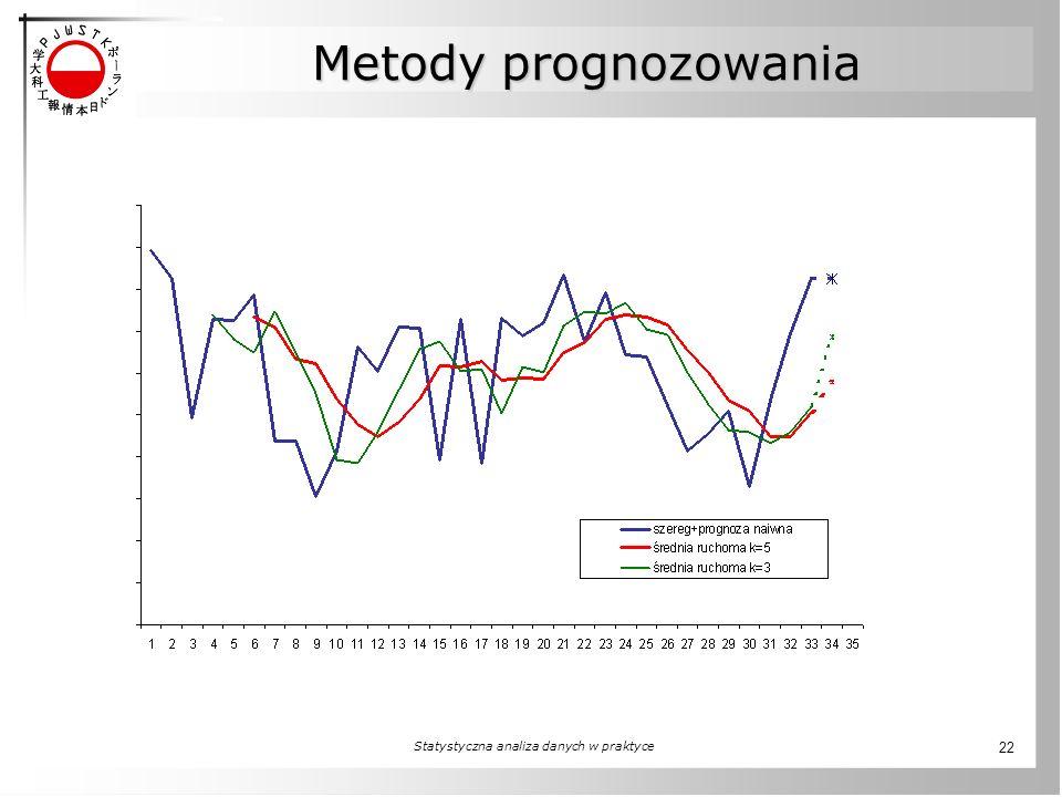 Statystyczna analiza danych w praktyce 22 Metody prognozowania