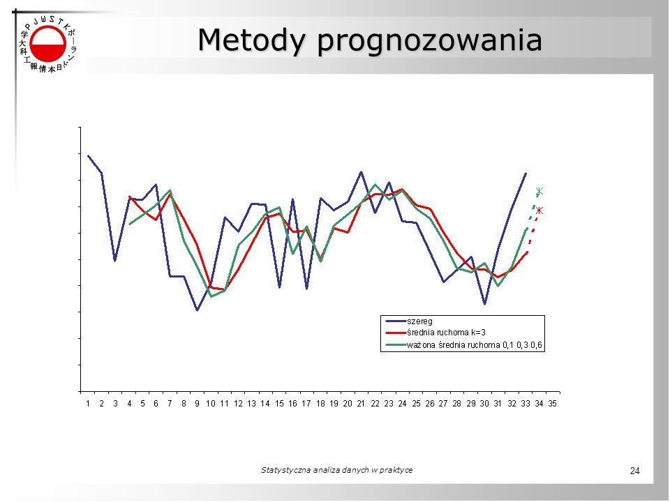 Statystyczna analiza danych w praktyce 24 Metody prognozowania