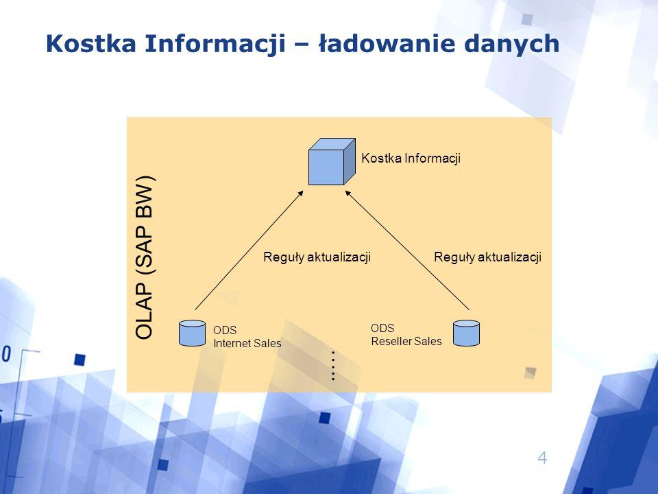 4 Kostka Informacji – ładowanie danych OLAP (SAP BW) …..