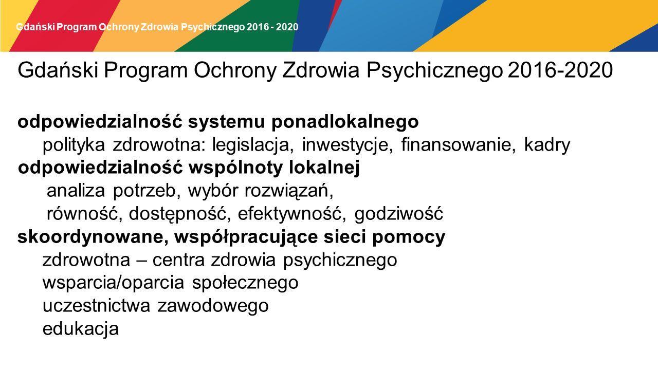 Gdański Program Ochrony Zdrowia Psychicznego 2016 - 2020 odpowiedzialność systemu ponadlokalnego polityka zdrowotna: legislacja, inwestycje, finansowanie, kadry odpowiedzialność wspólnoty lokalnej analiza potrzeb, wybór rozwiązań, równość, dostępność, efektywność, godziwość skoordynowane, współpracujące sieci pomocy zdrowotna – centra zdrowia psychicznego wsparcia/oparcia społecznego uczestnictwa zawodowego edukacja