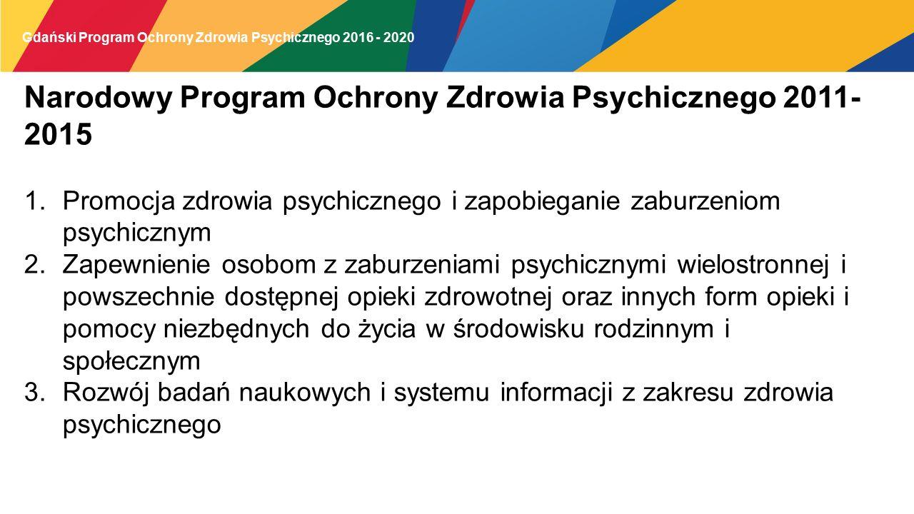 Narodowy Program Ochrony Zdrowia Psychicznego 2011- 2015 1.Promocja zdrowia psychicznego i zapobieganie zaburzeniom psychicznym 2.Zapewnienie osobom z zaburzeniami psychicznymi wielostronnej i powszechnie dostępnej opieki zdrowotnej oraz innych form opieki i pomocy niezbędnych do życia w środowisku rodzinnym i społecznym 3.Rozwój badań naukowych i systemu informacji z zakresu zdrowia psychicznego