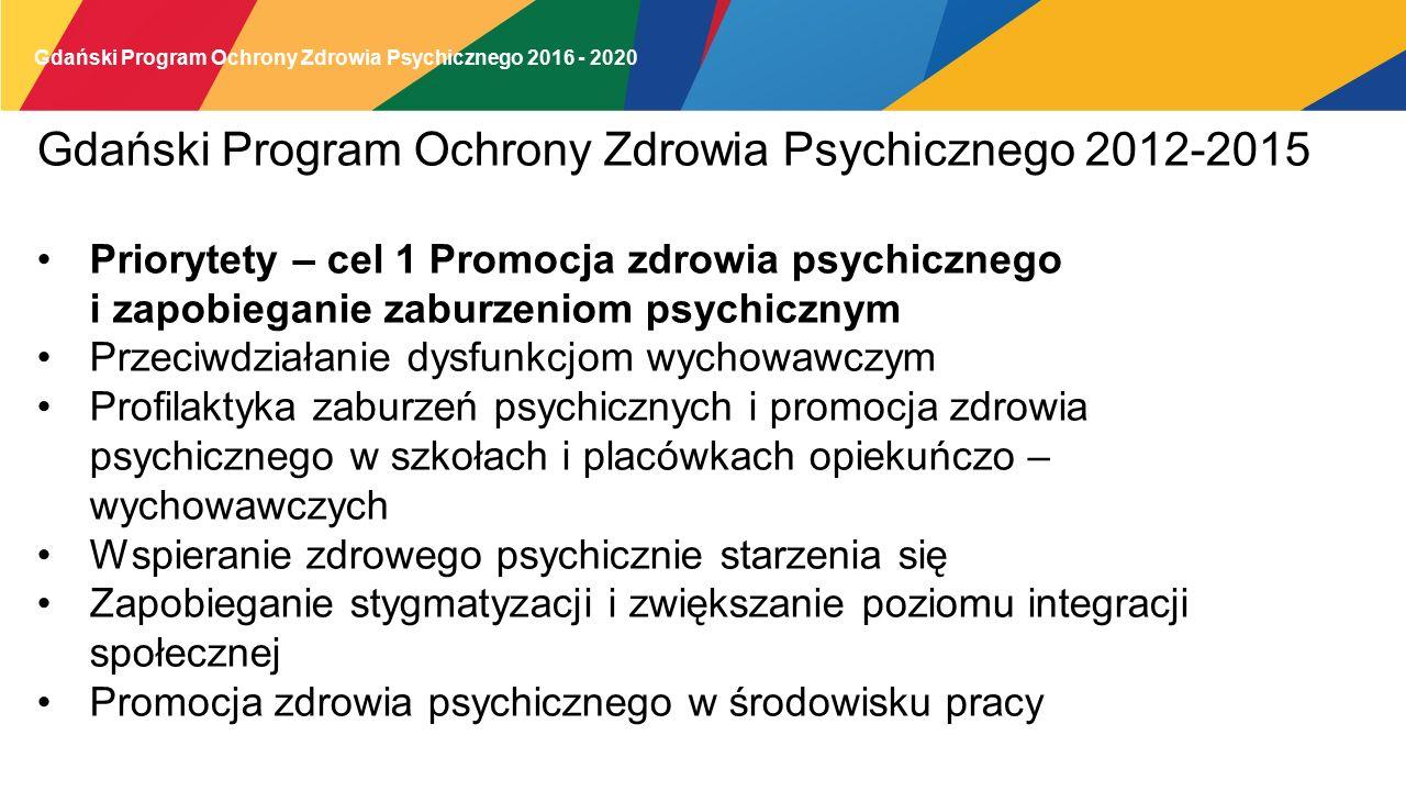 Gdański Program Ochrony Zdrowia Psychicznego 2016 - 2020 Gdański Program Ochrony Zdrowia Psychicznego 2012-2015 Priorytety – cel 1 Promocja zdrowia psychicznego i zapobieganie zaburzeniom psychicznym Przeciwdziałanie dysfunkcjom wychowawczym Profilaktyka zaburzeń psychicznych i promocja zdrowia psychicznego w szkołach i placówkach opiekuńczo – wychowawczych Wspieranie zdrowego psychicznie starzenia się Zapobieganie stygmatyzacji i zwiększanie poziomu integracji społecznej Promocja zdrowia psychicznego w środowisku pracy