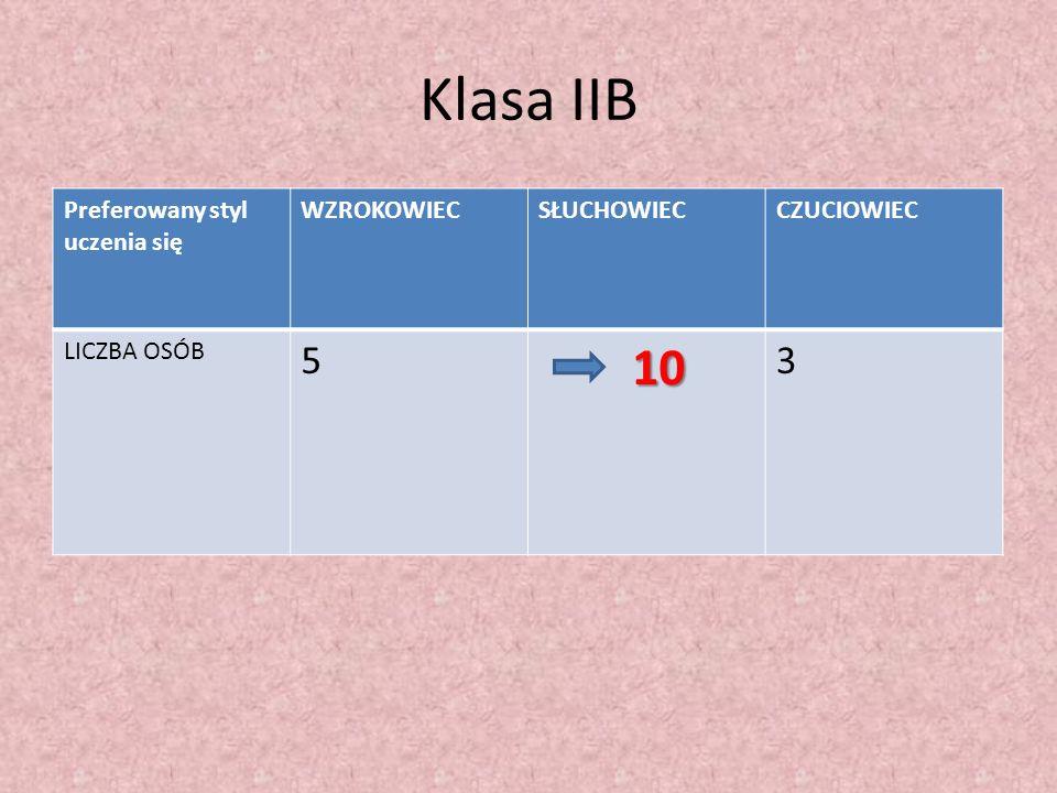 Klasa IIB Preferowany styl uczenia się WZROKOWIECSŁUCHOWIECCZUCIOWIEC LICZBA OSÓB 5 10 3