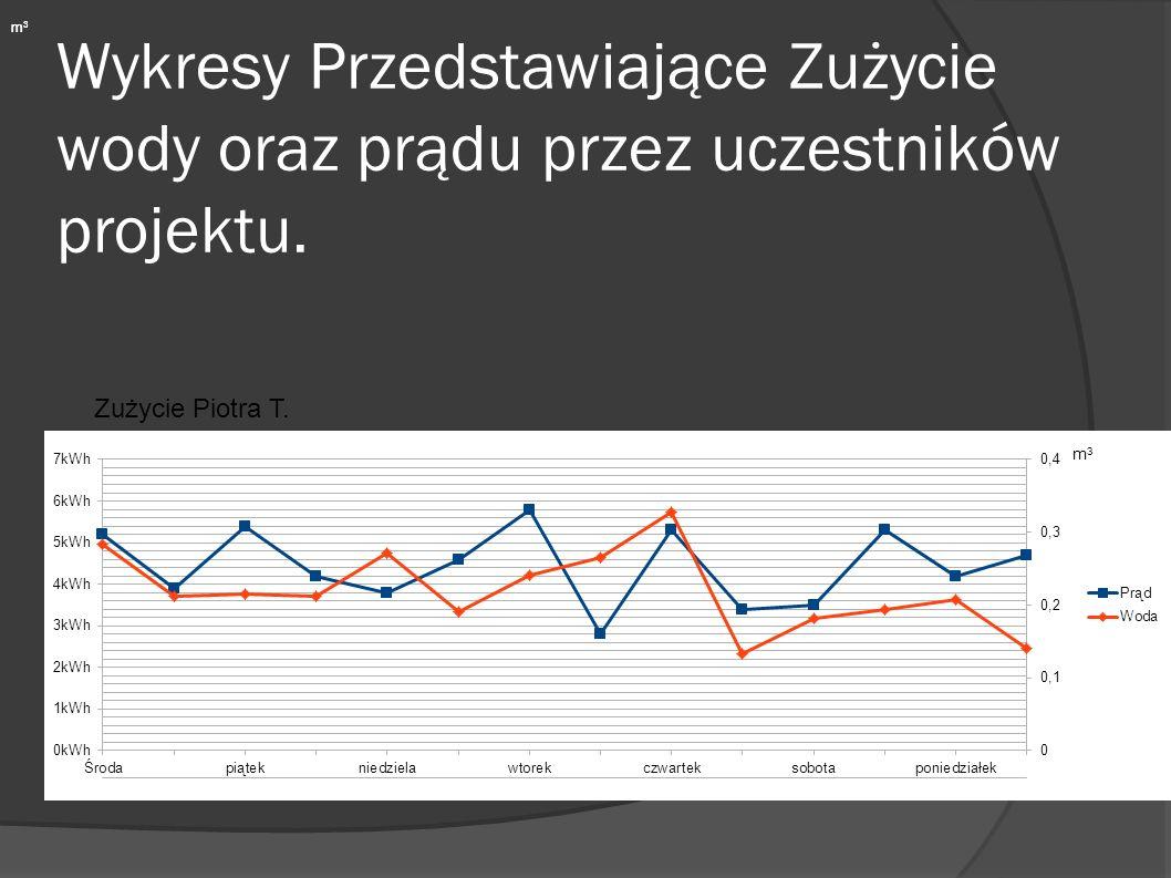 Wykresy Przedstawiające Zużycie wody oraz prądu przez uczestników projektu.