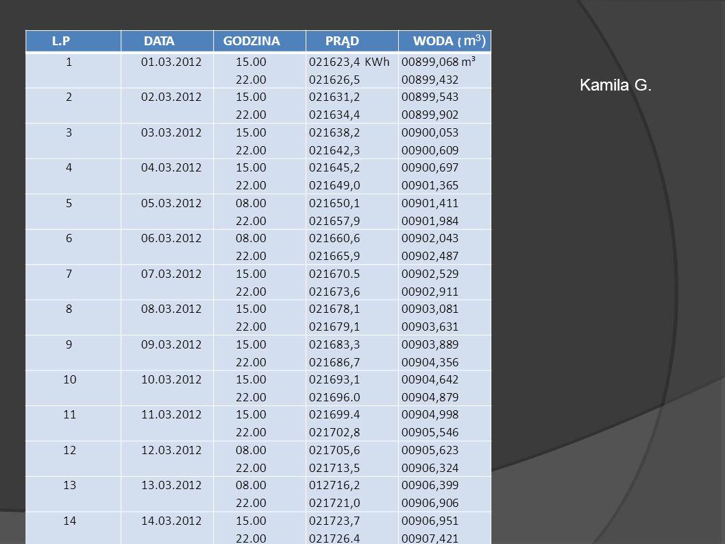 L.P DATA GODZINA PRĄD WODA ( m 3 ) 1 01.03.2012 15.00 22.00 021623,4 KWh 021626,5 00899,068 m³ 00899,432 2 02.03.2012 15.00 22.00 021631,2 021634,4 00
