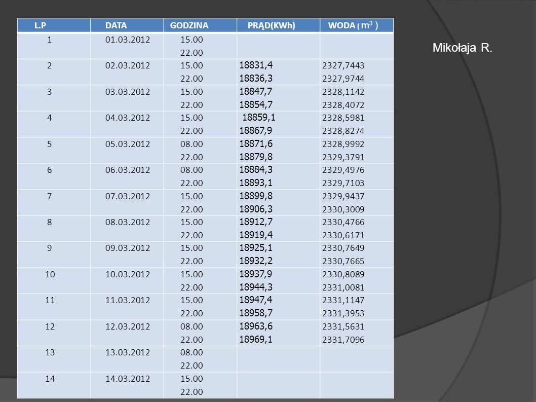 L.P DATA GODZINA PRĄD(KWh) WODA ( m 3 ) 1 01.03.2012 15.00 22.00 2 02.03.2012 15.00 22.00 18831,4 18836,3 2327,7443 2327,9744 3 03.03.2012 15.00 22.00