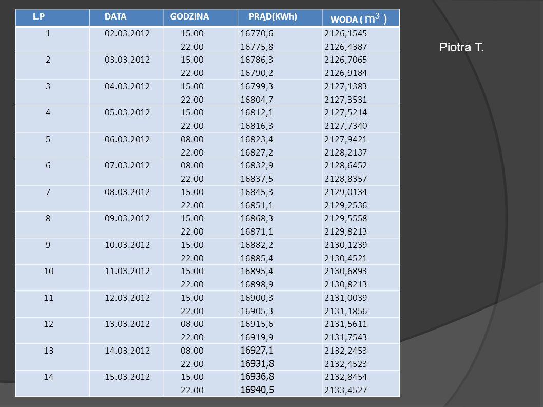 L.P DATA GODZINA PRĄD(KWh) WODA ( m 3 ) 1 02.03.2012 15.00 22.00 16770,6 16775,8 2126,1545 2126,4387 2 03.03.2012 15.00 22.00 16786,3 16790,2 2126,706