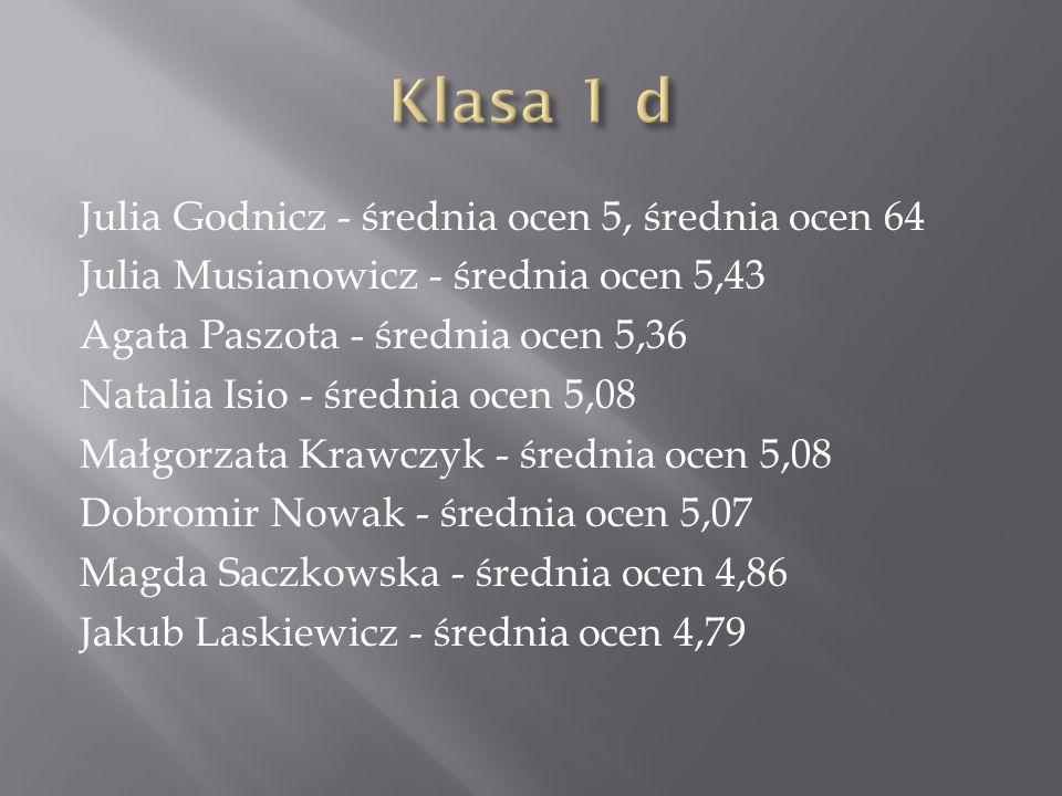 Julia Godnicz - średnia ocen 5, średnia ocen 64 Julia Musianowicz - średnia ocen 5,43 Agata Paszota - średnia ocen 5,36 Natalia Isio - średnia ocen 5,08 Małgorzata Krawczyk - średnia ocen 5,08 Dobromir Nowak - średnia ocen 5,07 Magda Saczkowska - średnia ocen 4,86 Jakub Laskiewicz - średnia ocen 4,79