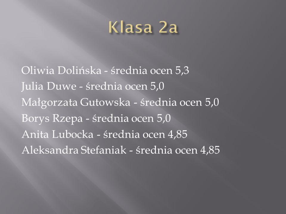 Oliwia Dolińska - średnia ocen 5,3 Julia Duwe - średnia ocen 5,0 Małgorzata Gutowska - średnia ocen 5,0 Borys Rzepa - średnia ocen 5,0 Anita Lubocka - średnia ocen 4,85 Aleksandra Stefaniak - średnia ocen 4,85
