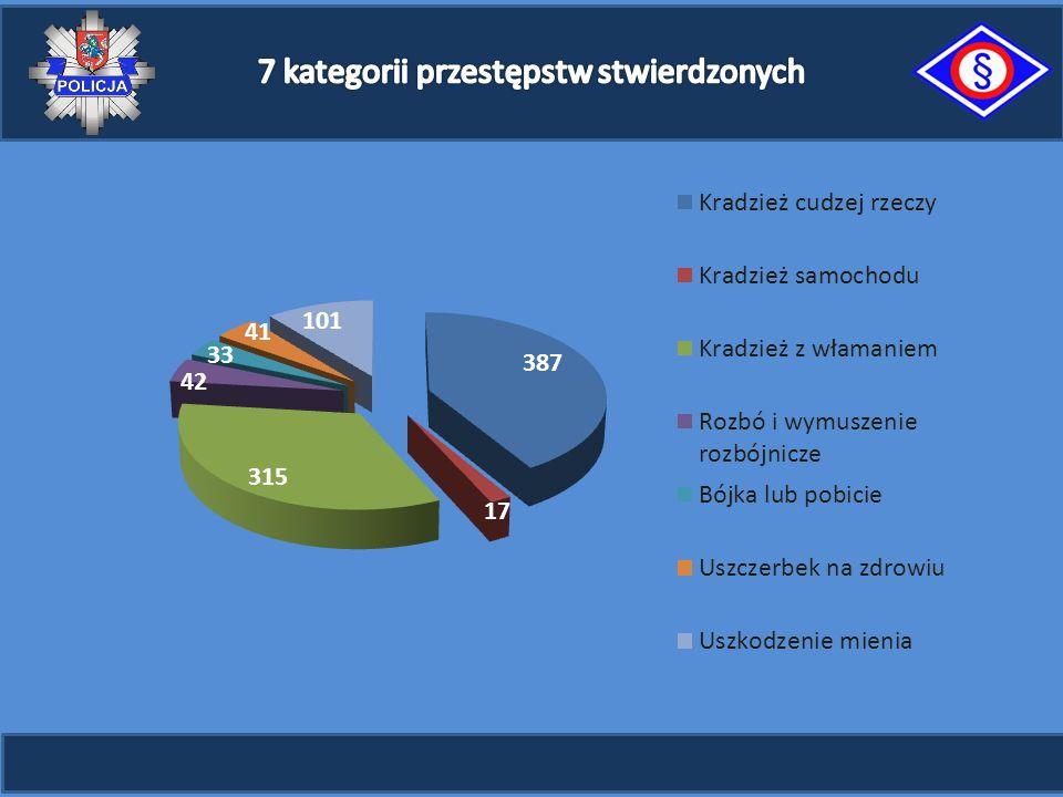 Jednostki Policji Postępowania wszczęte Przestępstwa stwierdzone Przestępstwa z niewykrytymi sprawcami Przestępstwa wykryte % wykrycia 20142015 zmiana 20142015 zmiana 20142015 zmiana liczbaWDliczbaWDliczbaWD20142015zmiana KMP Ostrołęka64471571111,0688646-4293,9437301236-6578,440,436,03 -4,3722 KMP Płock1 8471 662-18590,01 9681 652-31683,91 081752615-13781,836,6736,83 0,1613 KMP Radom2 3842 41632101,32 4312 393-3898,41 5501 0171 014-399,740,4141,07 0,664 KMP Siedlce1 1101 004-10690,51 118910-20881,4573459362-9778,940,8738,84 -2,0315 MAZOWIECKIE 15 03614 540 -49696,7 15 94314 371-1 572 90,19 1606 6885 813-87586,940,639,6-1,0 * Bójka i pobicie, Razem kradzież cudzej rzeczy, Kradzież samochodu i poprzez włamanie, Kradzież z włamaniem, Razem rozboje, kradzież i wymuszenia, Uszkodzenie rzeczy, Uszczerbek na zdrowiu.