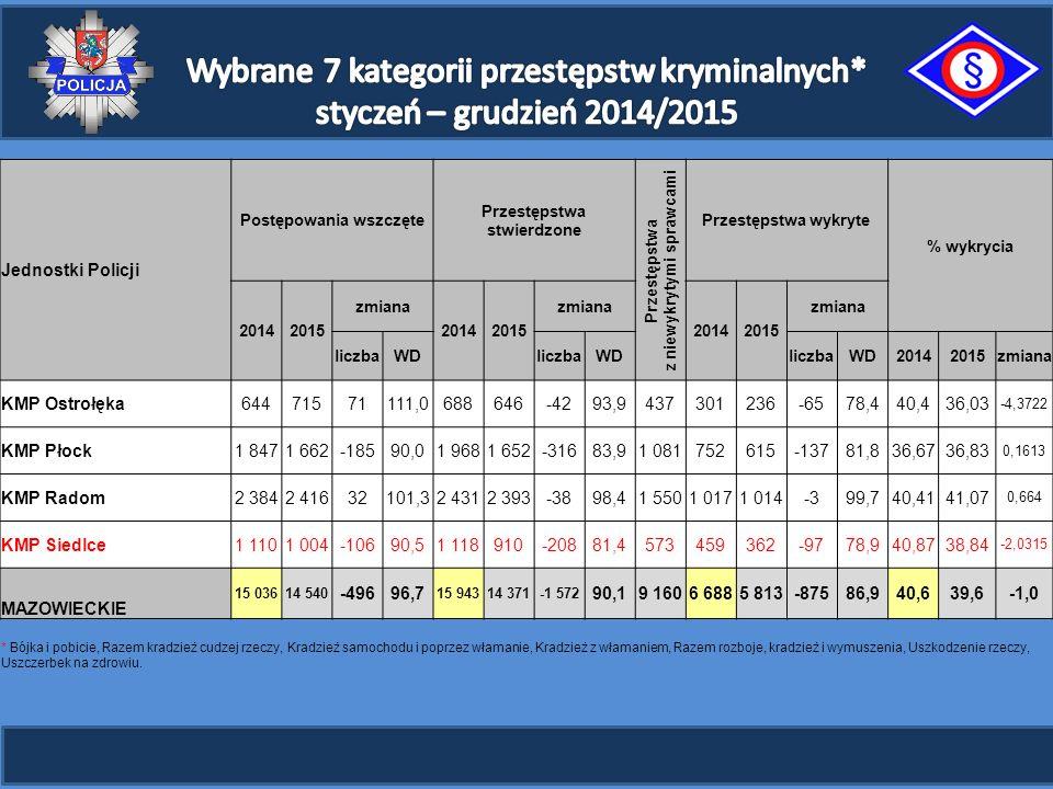 Jednostki Policji Postępowania wszczęte Przestępstwa stwierdzone Przestępstwa z niewykrytymi sprawcami Przestępstwa wykryte % wykrycia 20142015 zmiana