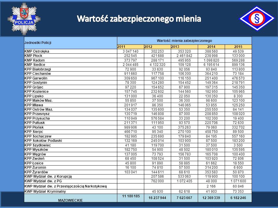 Jednostki Policji Wartość mienia zabezpieczonego 20112012201320142015 KMP Ostrołęka3 047 140302 253353 320388 56049 539 KMP Płock252 545421 6882 461 8