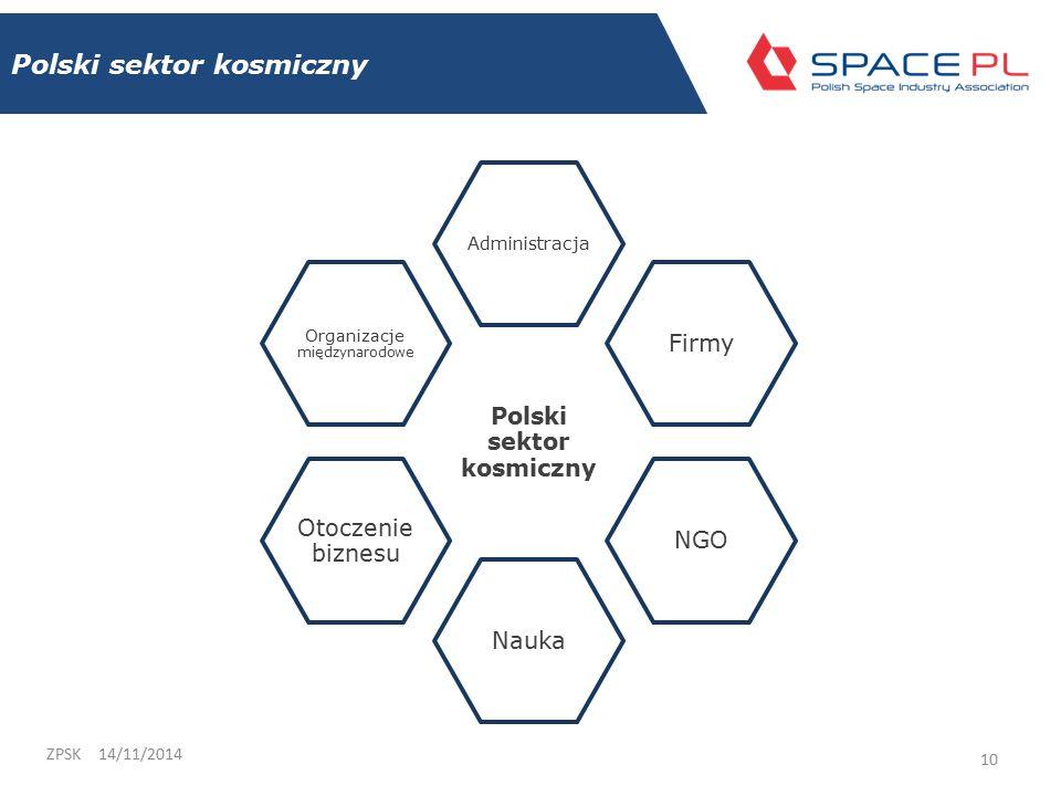Polski sektor kosmiczny 14/11/2014ZPSK 10 Polski sektor kosmiczny Administracja FirmyNGONauka Otoczenie biznesu Organizacje międzynarodowe