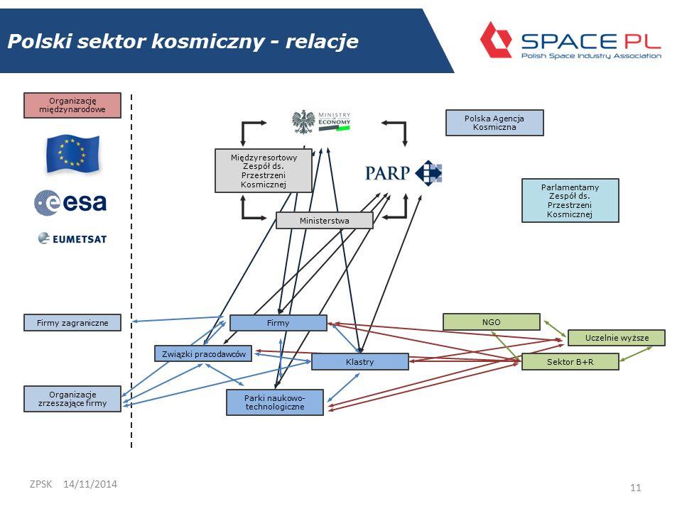 Polski sektor kosmiczny - relacje 14/11/2014ZPSK 11 Międzyresortowy Zespół ds.