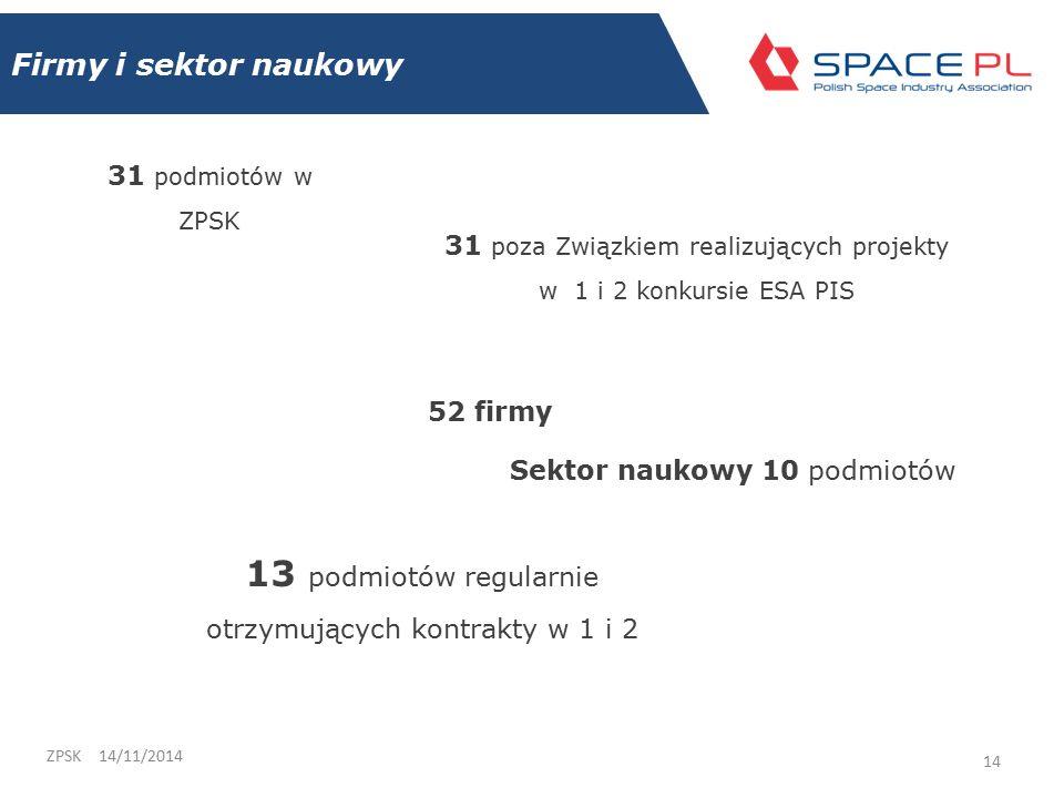 31 podmiotów w ZPSK 14/11/2014ZPSK 14 31 poza Związkiem realizujących projekty w 1 i 2 konkursie ESA PIS Sektor naukowy 10 podmiotów 52 firmy 13 podmiotów regularnie otrzymujących kontrakty w 1 i 2