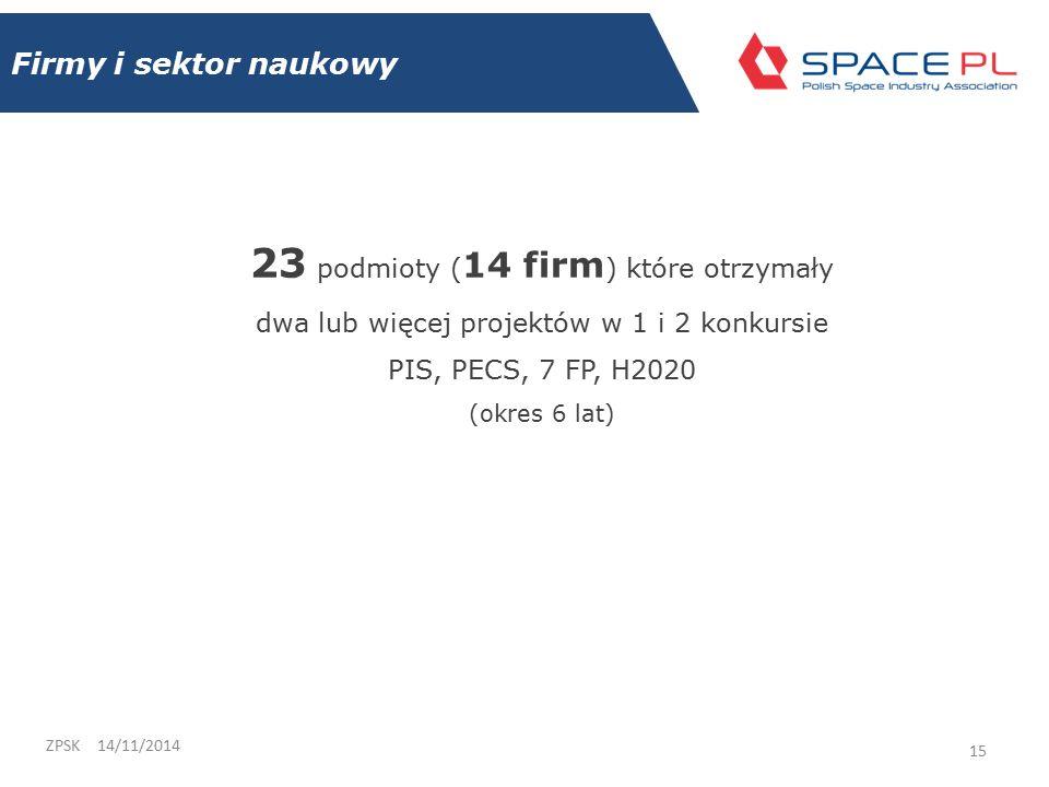 Firmy i sektor naukowy 14/11/2014ZPSK 15 23 podmioty ( 14 firm ) które otrzymały dwa lub więcej projektów w 1 i 2 konkursie PIS, PECS, 7 FP, H2020 (okres 6 lat)