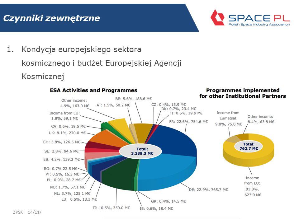 Czynniki zewnętrzne 1.Kondycja europejskiego sektora kosmicznego i budżet Europejskiej Agencji Kosmicznej 14/11/2014ZPSK 17