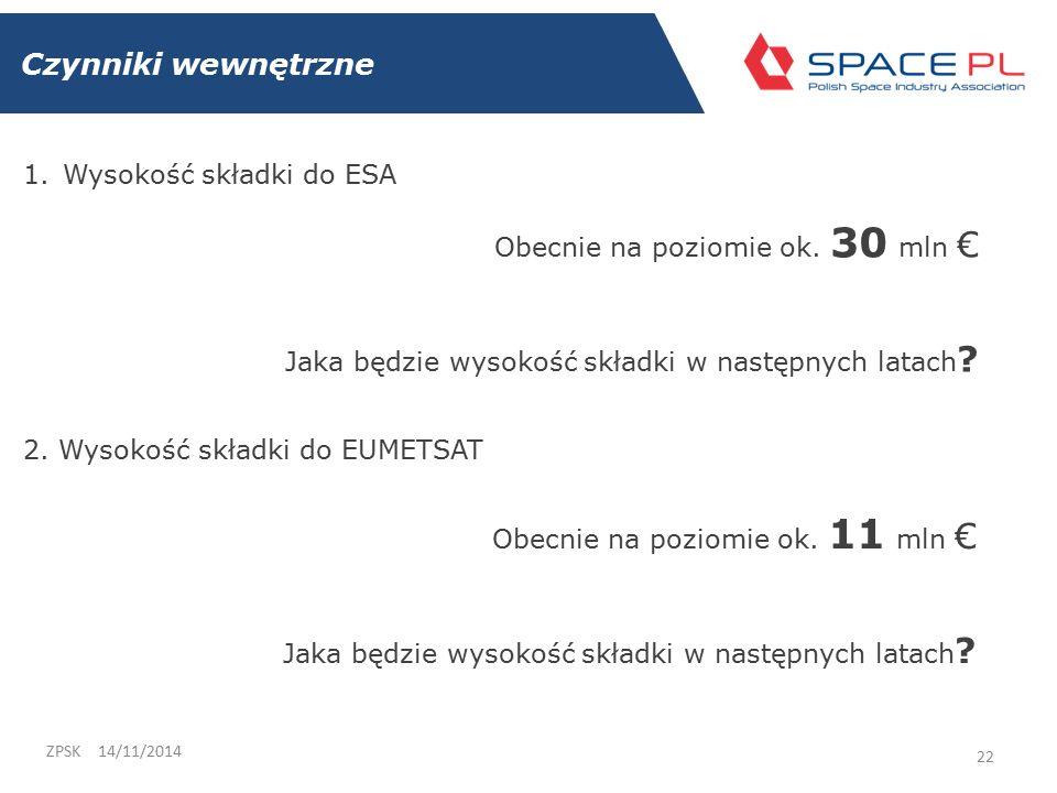Czynniki wewnętrzne 14/11/2014ZPSK 22 1.Wysokość składki do ESA Obecnie na poziomie ok.