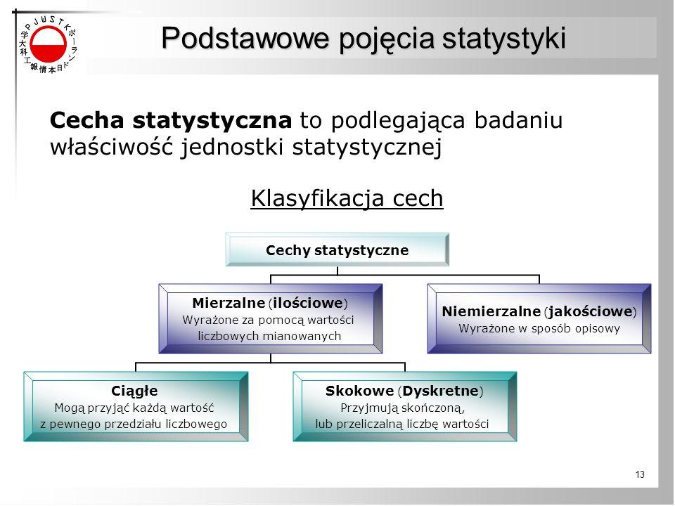 13 Podstawowe pojęcia statystyki Cecha statystyczna to podlegająca badaniu właściwość jednostki statystycznej Klasyfikacja cech Cechy statystyczne Mie