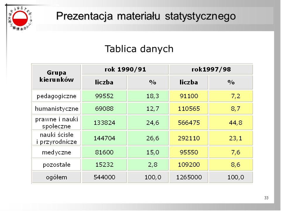 33 Prezentacja materiału statystycznego Tablica danych
