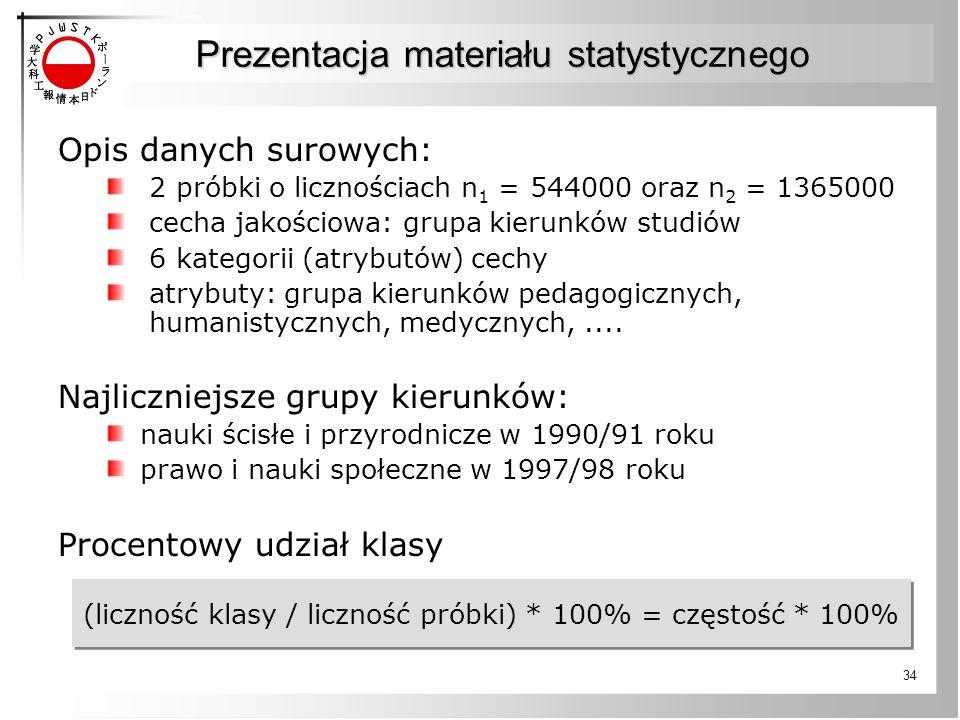 34 Opis danych surowych: 2 próbki o licznościach n 1 = 544000 oraz n 2 = 1365000 cecha jakościowa: grupa kierunków studiów 6 kategorii (atrybutów) cec
