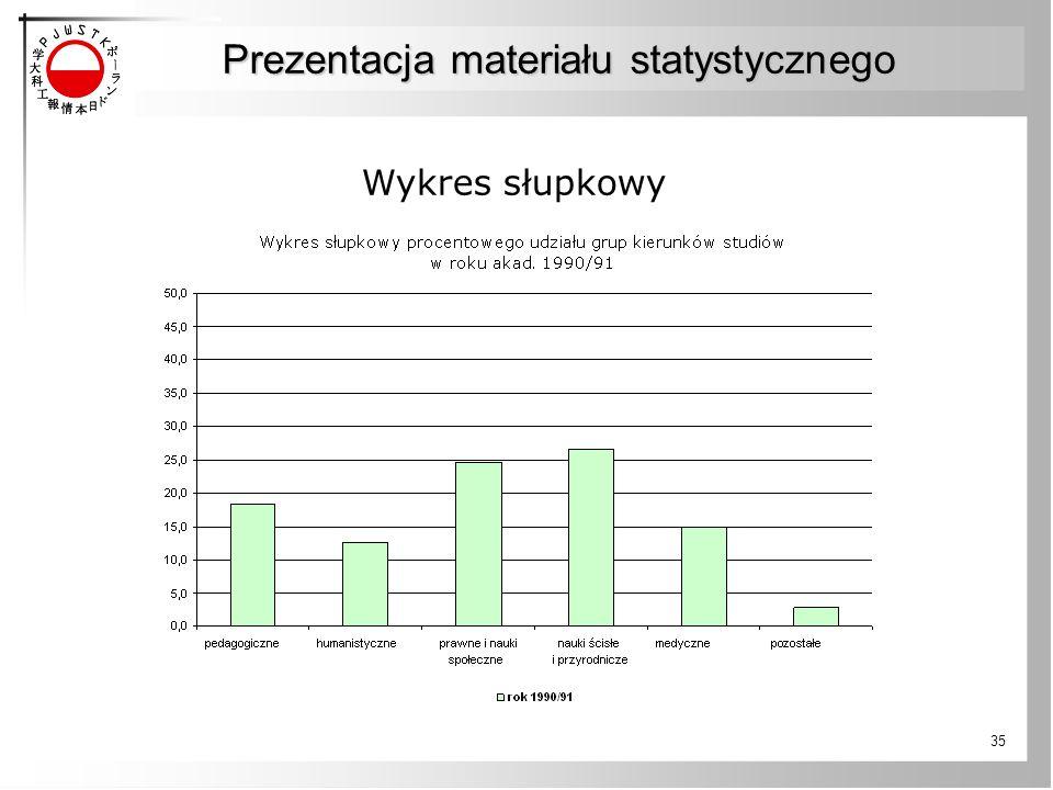 35 Wykres słupkowy Prezentacja materiału statystycznego