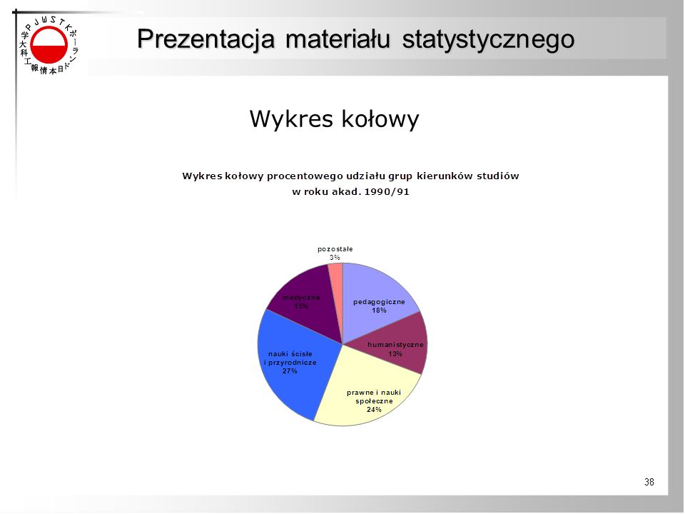 38 Wykres kołowy Prezentacja materiału statystycznego