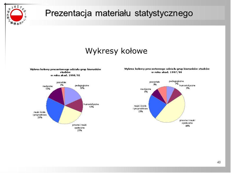 40 Wykresy kołowe Prezentacja materiału statystycznego