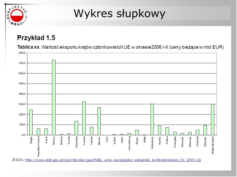 Wykres słupkowy Przykład 1.5 Tablica xx. Wartość eksportu krajów członkowskich UE w okresie2006 I-X (ceny bieżące w mld EUR) Źr ó dło: http://www.stat