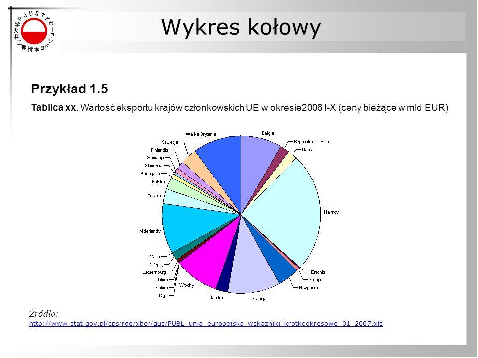 Wykres kołowy Przykład 1.5 Tablica xx. Wartość eksportu krajów członkowskich UE w okresie2006 I-X (ceny bieżące w mld EUR) Źródło: http://www.stat.gov