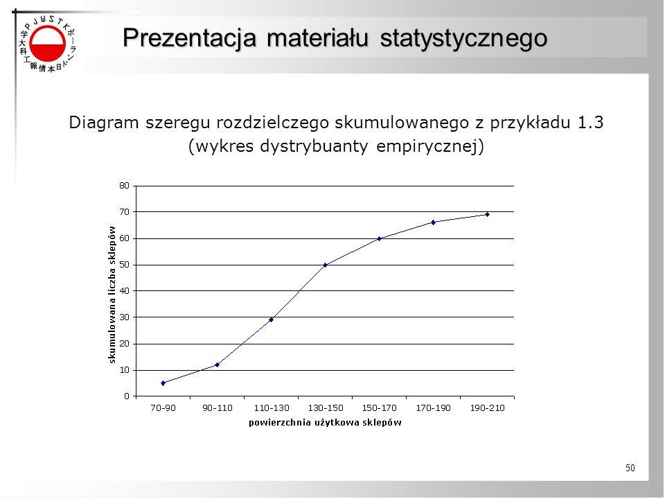 50 Prezentacja materiału statystycznego Diagram szeregu rozdzielczego skumulowanego z przykładu 1.3 (wykres dystrybuanty empirycznej)