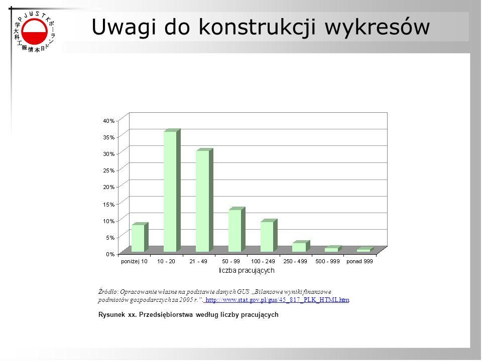 """Uwagi do konstrukcji wykresów Źródło: Opracowanie własne na podstawie danych GUS """"Bilansowe wyniki finansowe podmiotów gospodarczych za 2005 r."""". http"""