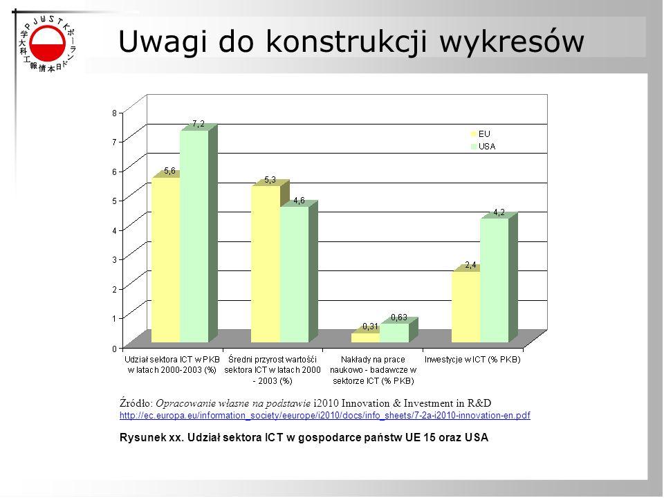 Uwagi do konstrukcji wykresów Źródło: Opracowanie własne na podstawie i2010 Innovation & Investment in R&D http://ec.europa.eu/information_society/eeu