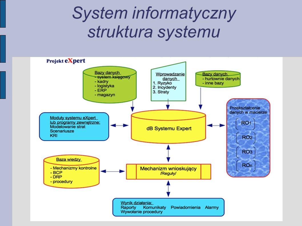 System informatyczny struktura systemu