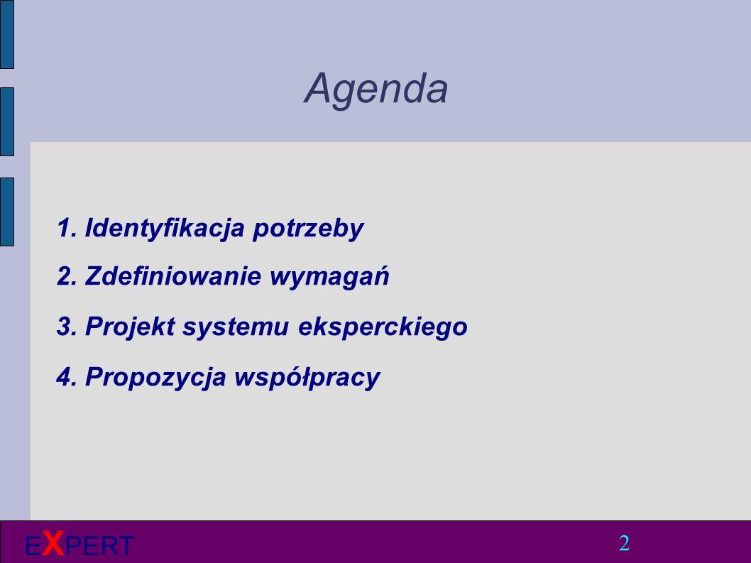 Agenda 1. Identyfikacja potrzeby 2. Zdefiniowanie wymagań 3.